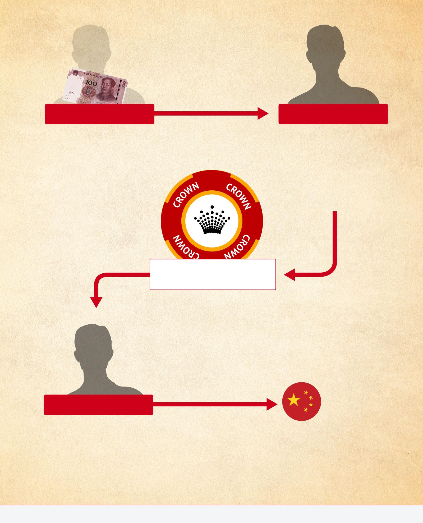 رسوایی کراون کازینو در ارتباط با باندهای تبهکار آسیایی و پولشویی