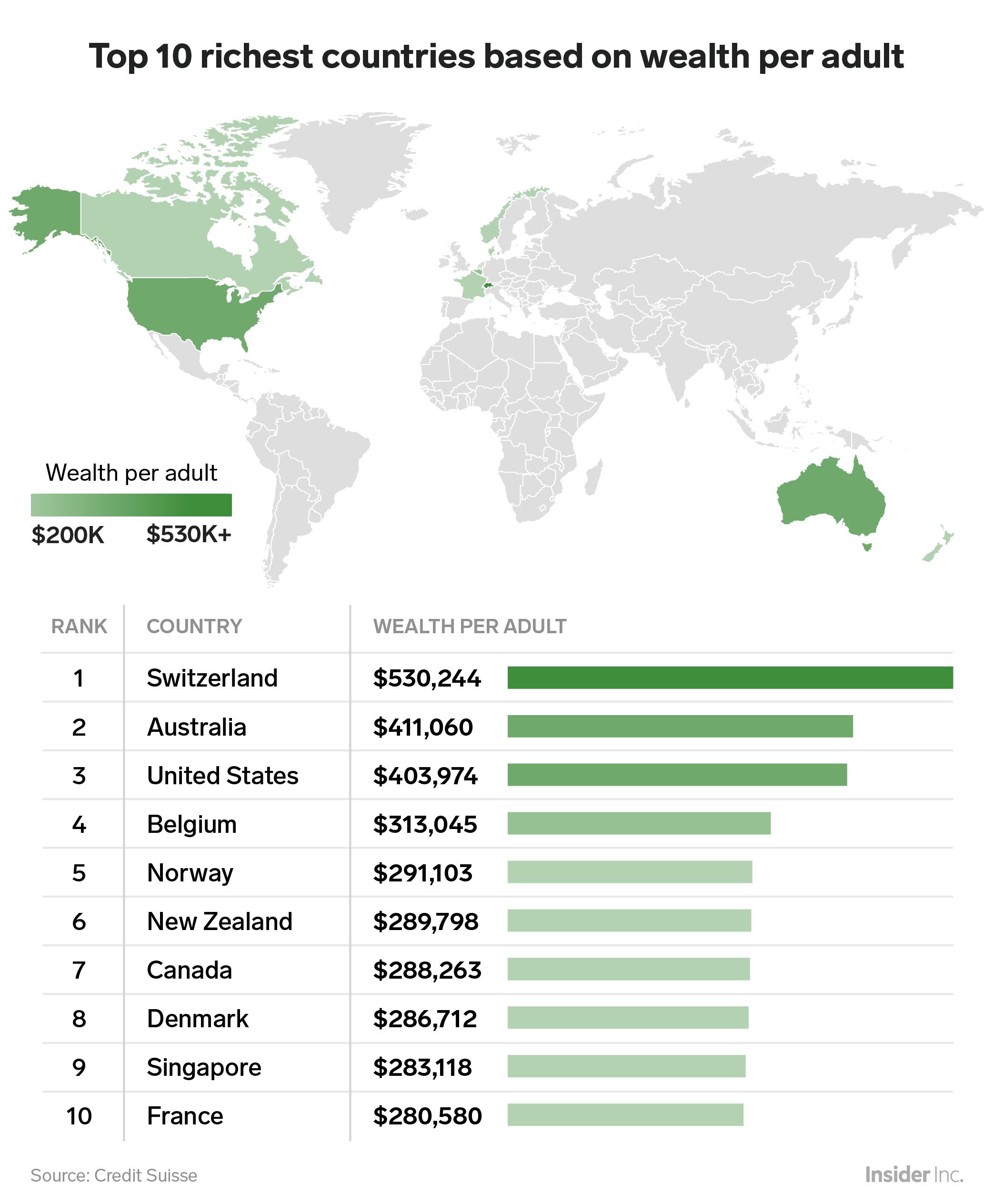 استرالیاییها دومین مردم ثروتمند جهان