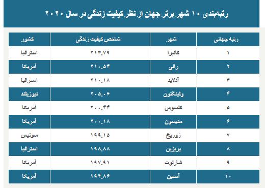 بهترین شهرهای جهان در ۲۰۲۰؛ کانبرا اول تهران سوم از آخر